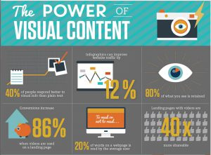 The power of visual content in SEO and digital marketing