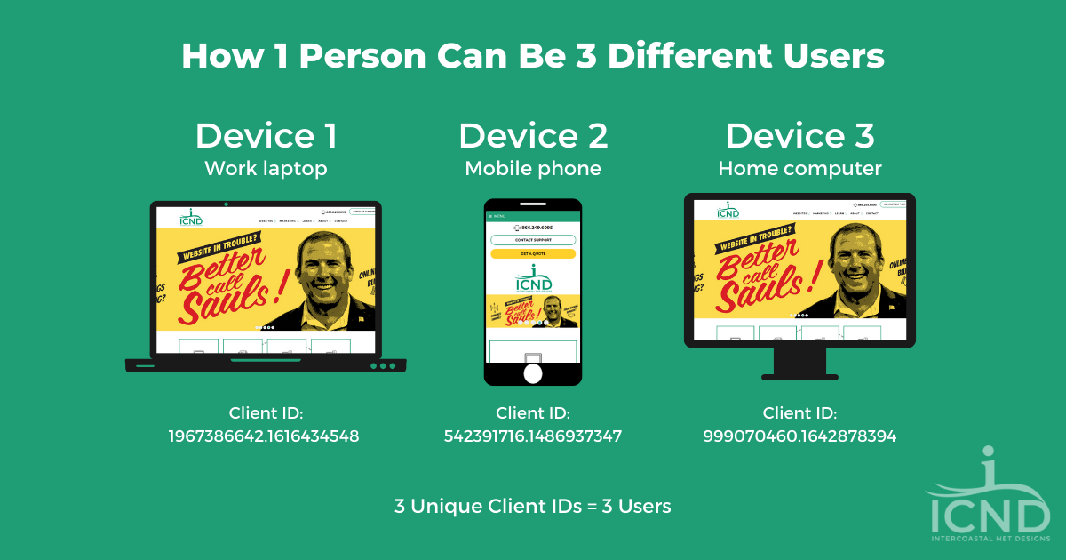 image showing the same person visiting a website on a phone, laptop, and computer to illustrate how one person can access a website multiple ways, and be tracked as multiple users.